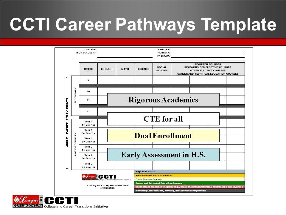 career pathways template