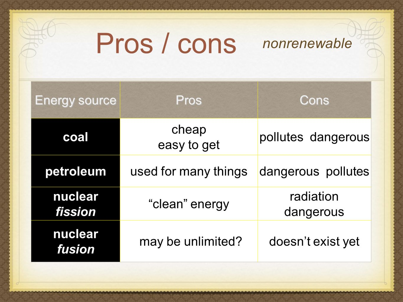Pros / cons nonrenewable Energy source ProsCons coal cheap easy to get pollutes dangerous petroleumused for many thingsdangerous pollutes nuclear fission clean energy radiation dangerous nuclear fusion may be unlimited doesn't exist yet