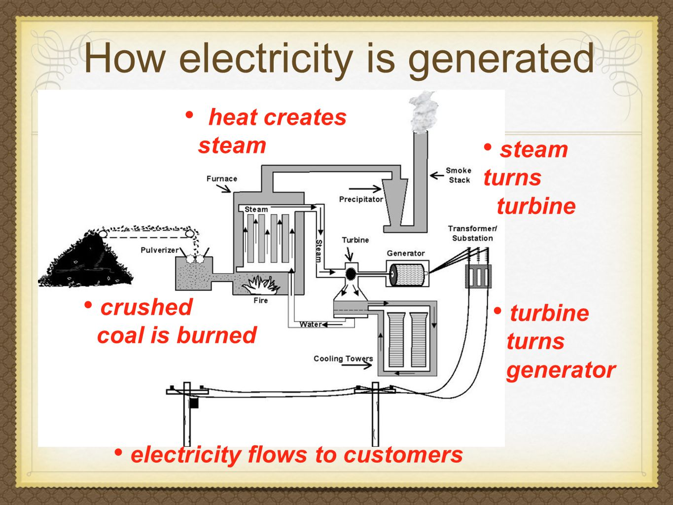 How electricity is generated heat creates steam crushed coal is burned steam turns turbine turns generator electricity flows to customers