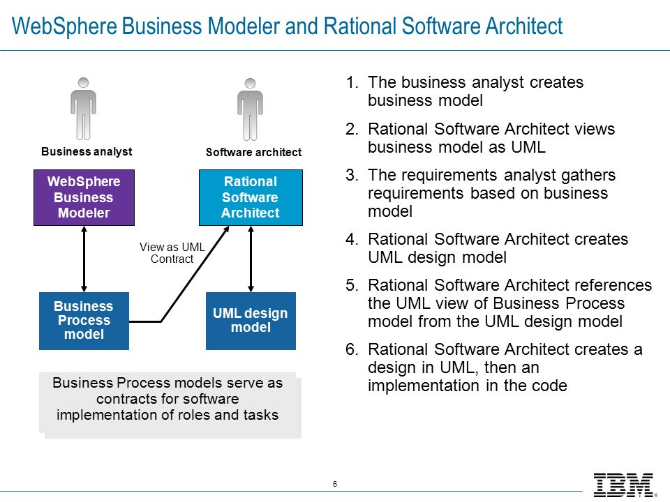 modeling and implementing business processes Business process management for  that is easier to understand than the business process model and notation (bpmn) eventual implementation of business change.