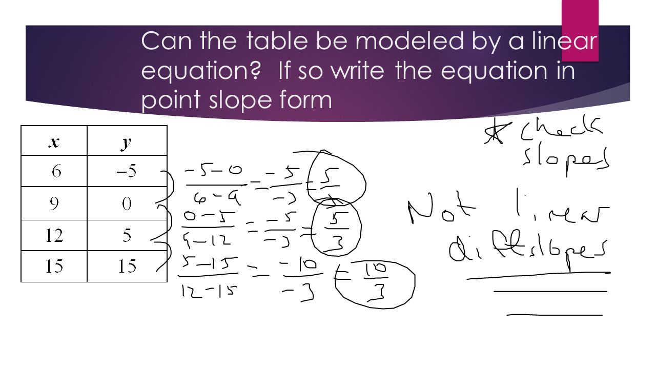 Point slope form 43 slope intercept form if we want to write 10 can the table be modeled by a linear equation if so write the equation in point slope form falaconquin