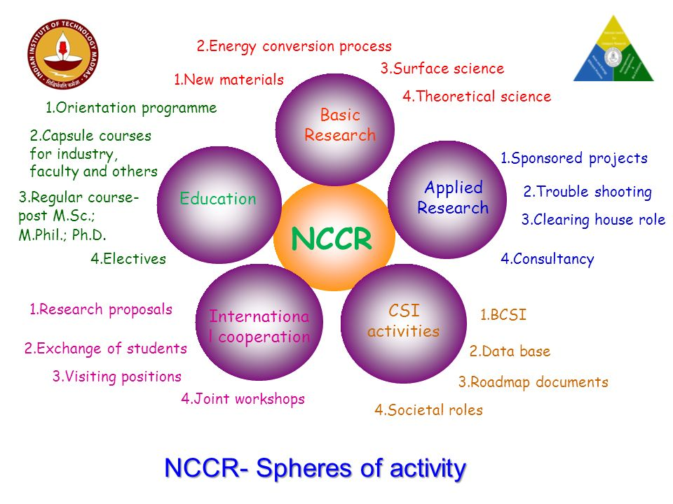NCCR Basic Research Applied Research CSI activities Internationa l cooperation Education 1.Orientation programme 2.Capsule courses for industry, faculty and others 3.Regular course- post M.Sc.; M.Phil.; Ph.D.