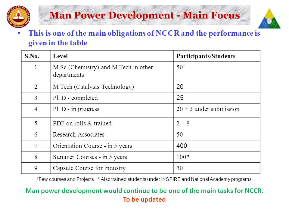 Man Power Development - Main Focus This is one of the main obligations of NCCR and the performance is given in the table S.No.LevelParticipants/Students 1M Sc (Chemistry) and M Tech in other departments 50 † 2M Tech (Catalysis Technology) 20 3Ph D - completed 25 4Ph D - in progress20 + 3 under submission 5PDF on rolls & trained2 + 8 6Research Associates50 7Orientation Course - in 5 years 400 8Summer Courses - in 5 years100* 9Capsule Course for Industry50 † Few courses and Projects.