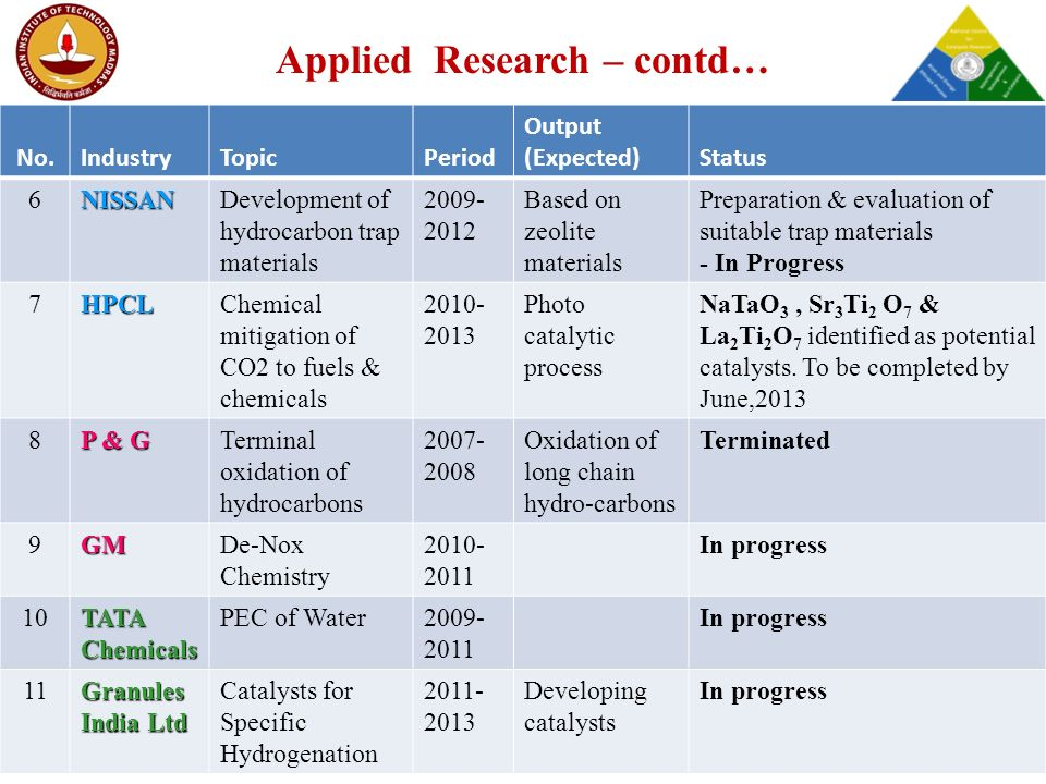 Applied Research – contd… No.IndustryTopicPeriod Output (Expected)Status 6NISSANDevelopment of hydrocarbon trap materials 2009- 2012 Based on zeolite materials Preparation & evaluation of suitable trap materials - In Progress 7HPCLChemical mitigation of CO2 to fuels & chemicals 2010- 2013 Photo catalytic process NaTaO 3, Sr 3 Ti 2 O 7 & La 2 Ti 2 O 7 identified as potential catalysts.