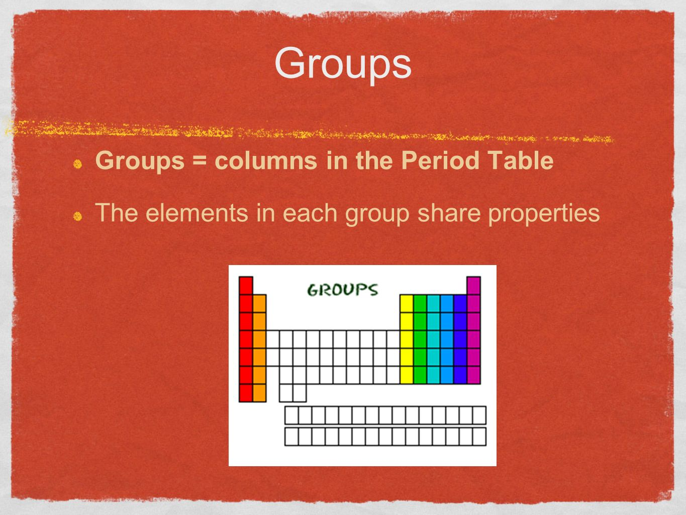 Getting to know the periodic table get out a textbook and turn to 3 groups groups columns in the period table the elements in each group share properties gamestrikefo Choice Image