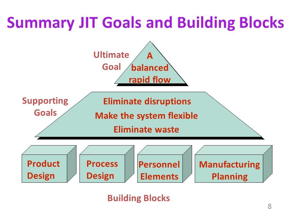 80 lean chuah shu chin b jennise tan teng teng b yeow see leong b 8 summary jit goals and building blocks ccuart Choice Image