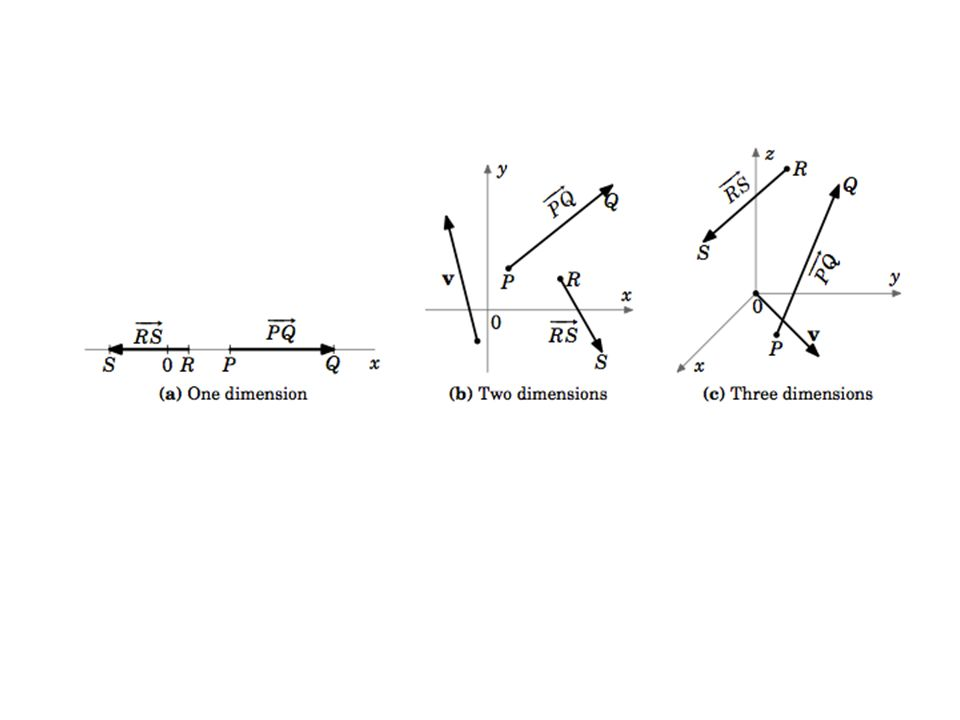 122 Vectors In The Plane Component Form Vector Operations Linear