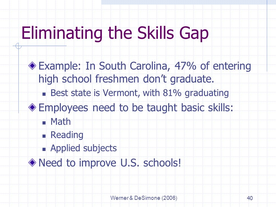 Werner & DeSimone (2006)40 Eliminating the Skills Gap Example: In South Carolina, 47% of entering high school freshmen don't graduate.