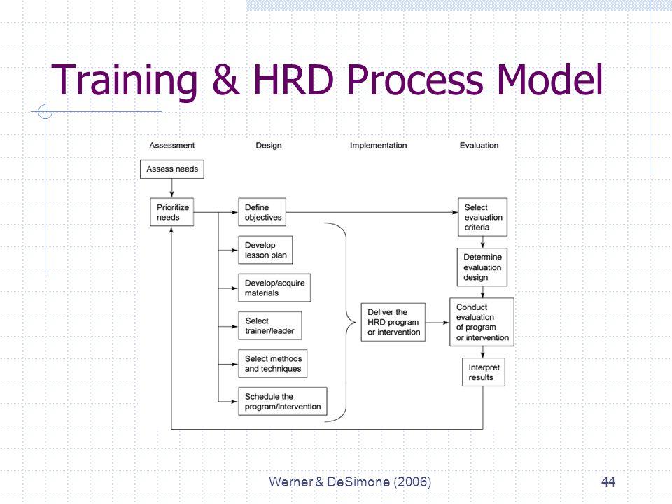 Werner & DeSimone (2006)44 Training & HRD Process Model