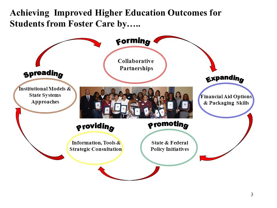 Achieving Improved Higher Education Outcomes for Students from Foster Care by…..