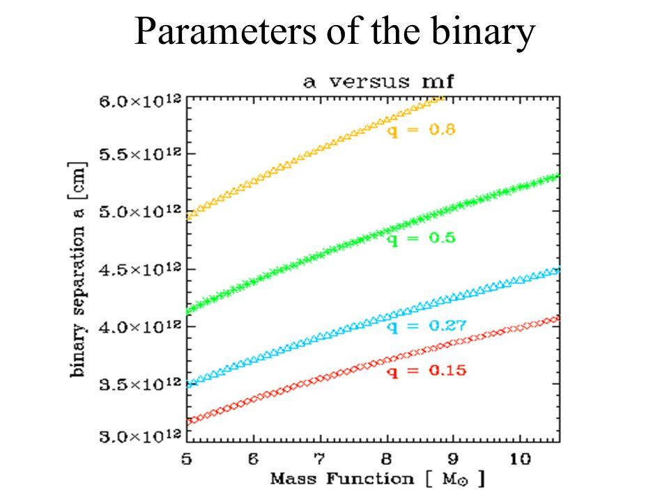 Binary vs digital signaling processors