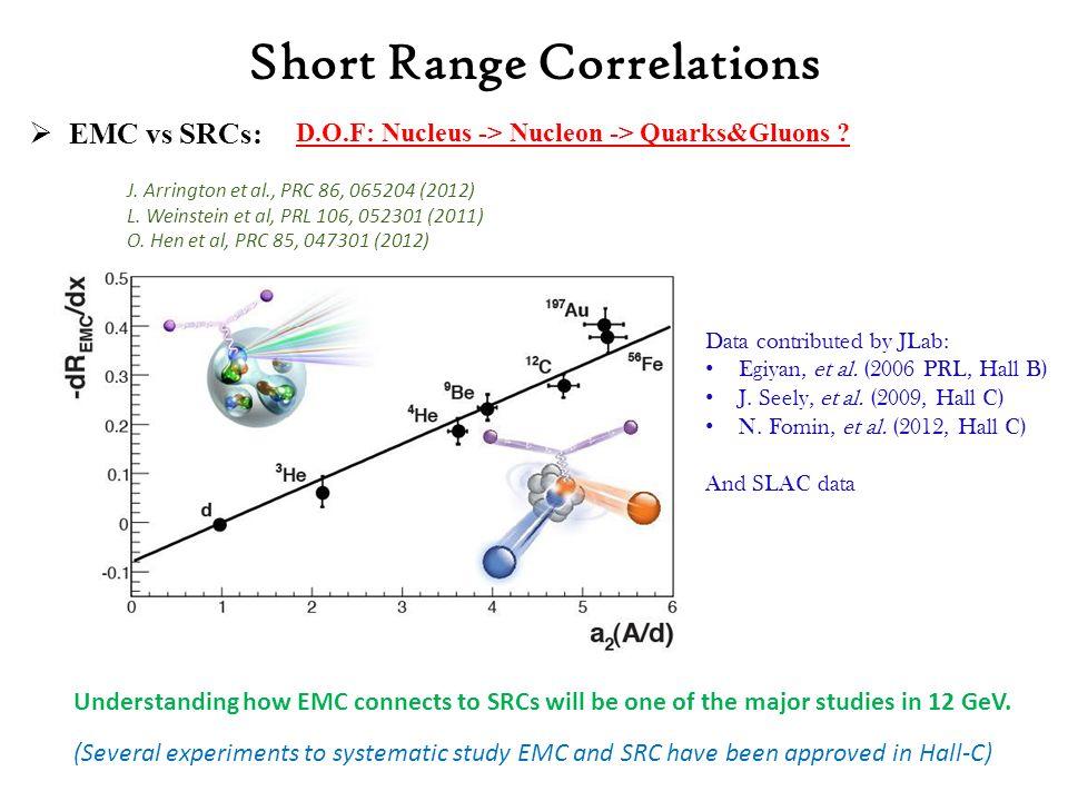  EMC vs SRCs: J. Arrington et al., PRC 86, 065204 (2012) L.