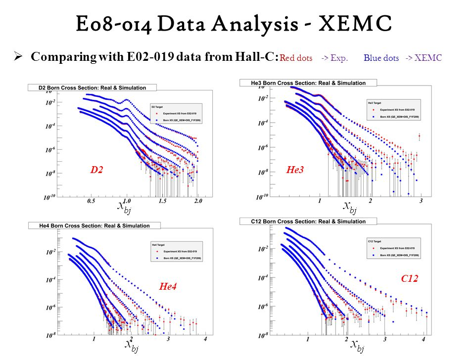  Comparing with E02-019 data from Hall-C: He3 Red dots -> Exp.