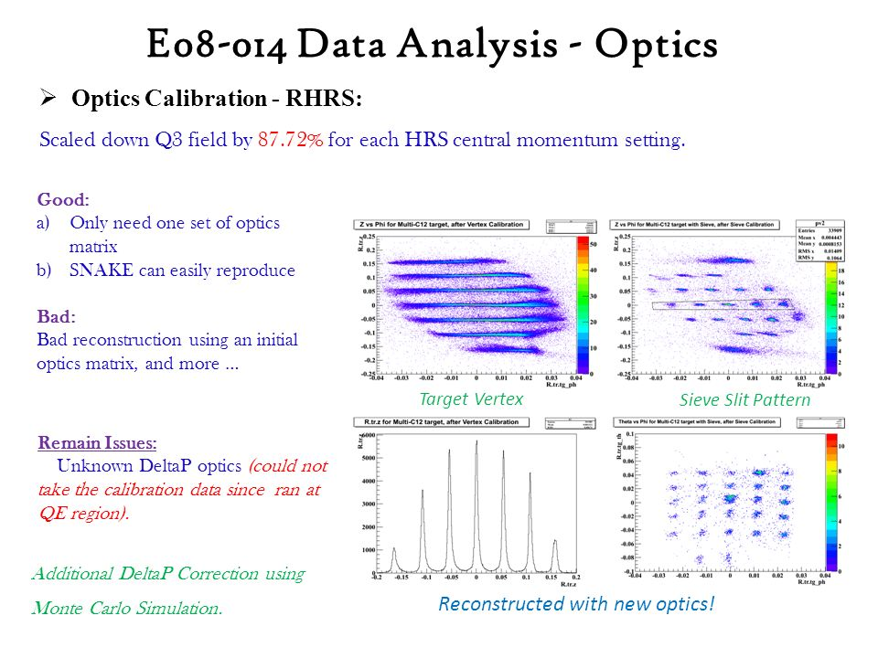 E08-014 Data Analysis - Optics Good: a)Only need one set of optics matrix b)SNAKE can easily reproduce Bad: Bad reconstruction using an initial optics matrix, and more …  Optics Calibration - RHRS: Scaled down Q3 field by 87.72% for each HRS central momentum setting.