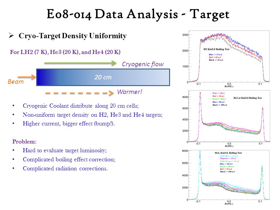  Cryo-Target Density Uniformity Cryogenic Coolant distribute along 20 cm cells; Non-uniform target density on H2, He3 and He4 targets; Higher current, bigger effect (bump!).
