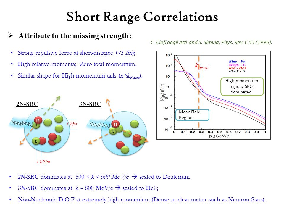  Attribute to the missing strength: Strong repulsive force at short-distance (<1 fm); High relative momenta; Zero total momentum.