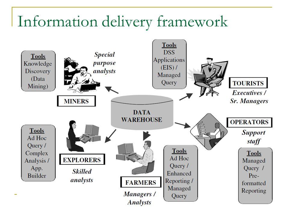 Information delivery framework
