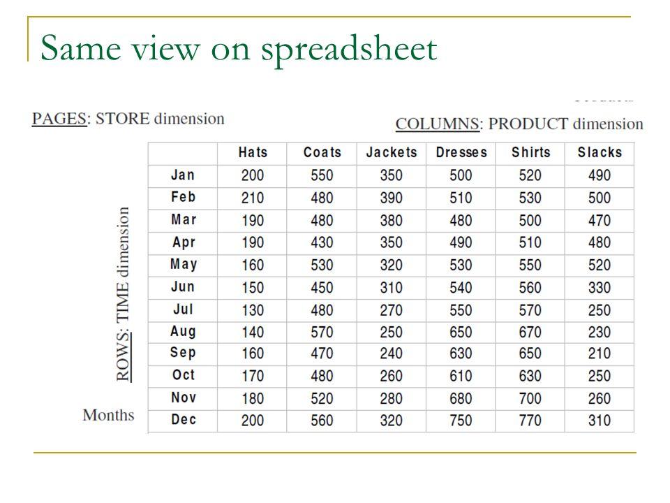 Same view on spreadsheet