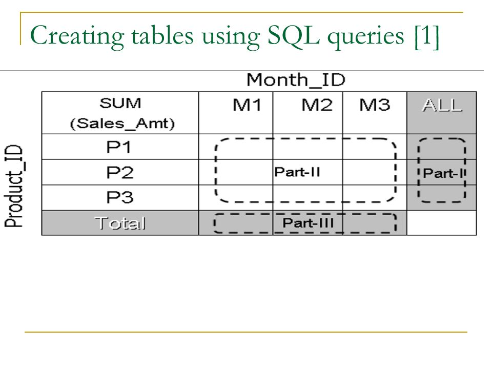 Creating tables using SQL queries [1]