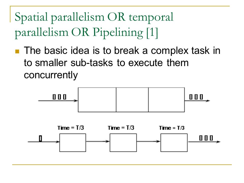 Spatial parallelism OR temporal parallelism OR Pipelining [1] The basic idea is to break a complex task in to smaller sub-tasks to execute them concurrently