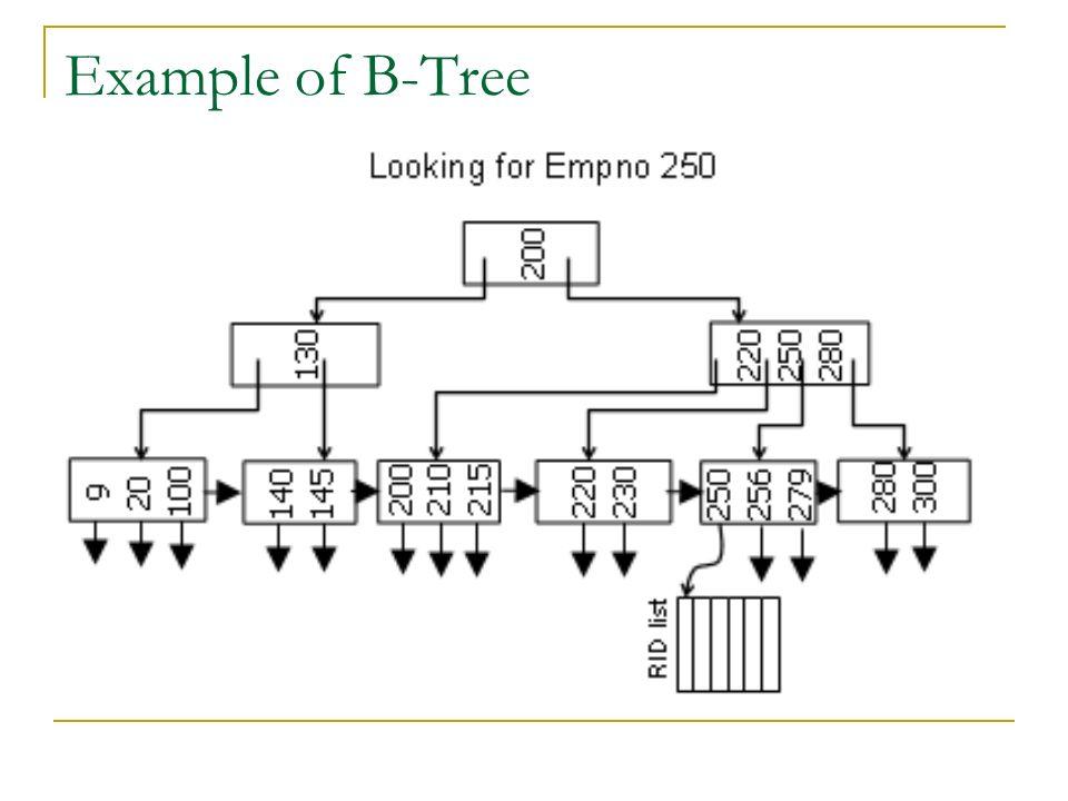 Example of B-Tree