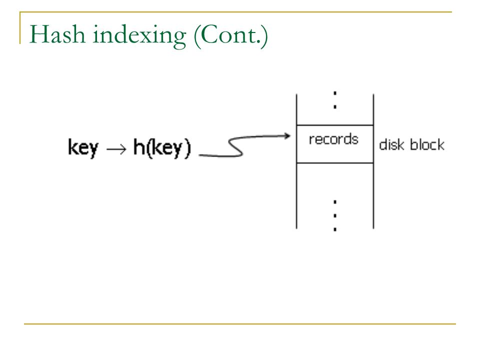 Hash indexing (Cont.)