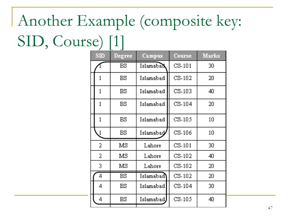Another Example (composite key: SID, Course) [1] 47