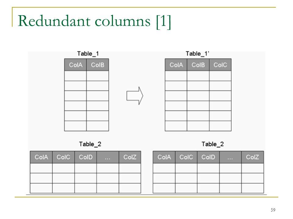 Redundant columns [1] 59