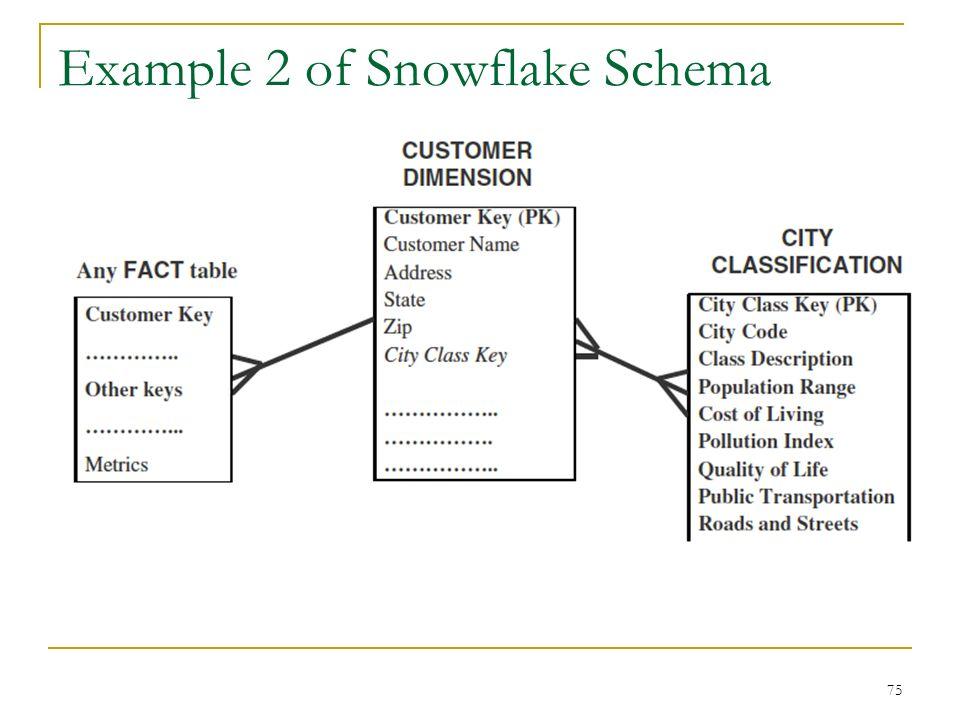 Example 2 of Snowflake Schema 75