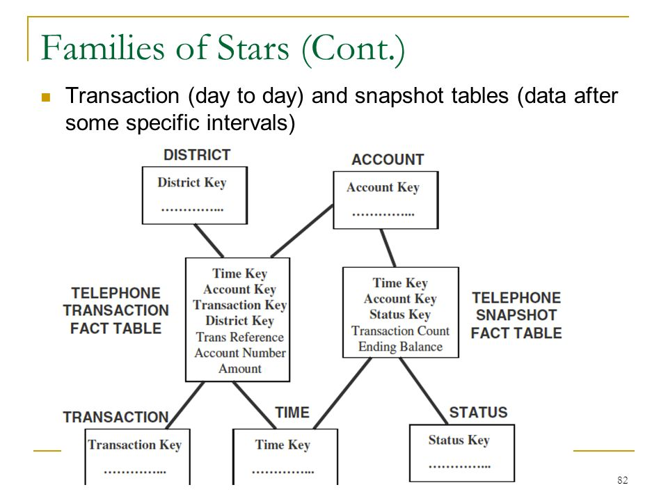 Families of Stars (Cont.) Transaction (day to day) and snapshot tables (data after some specific intervals) 82