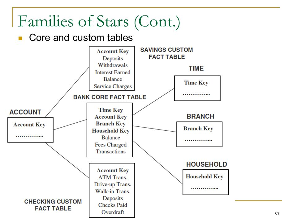 Families of Stars (Cont.) Core and custom tables 83