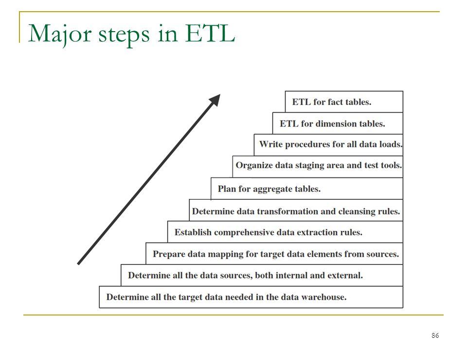 Major steps in ETL 86