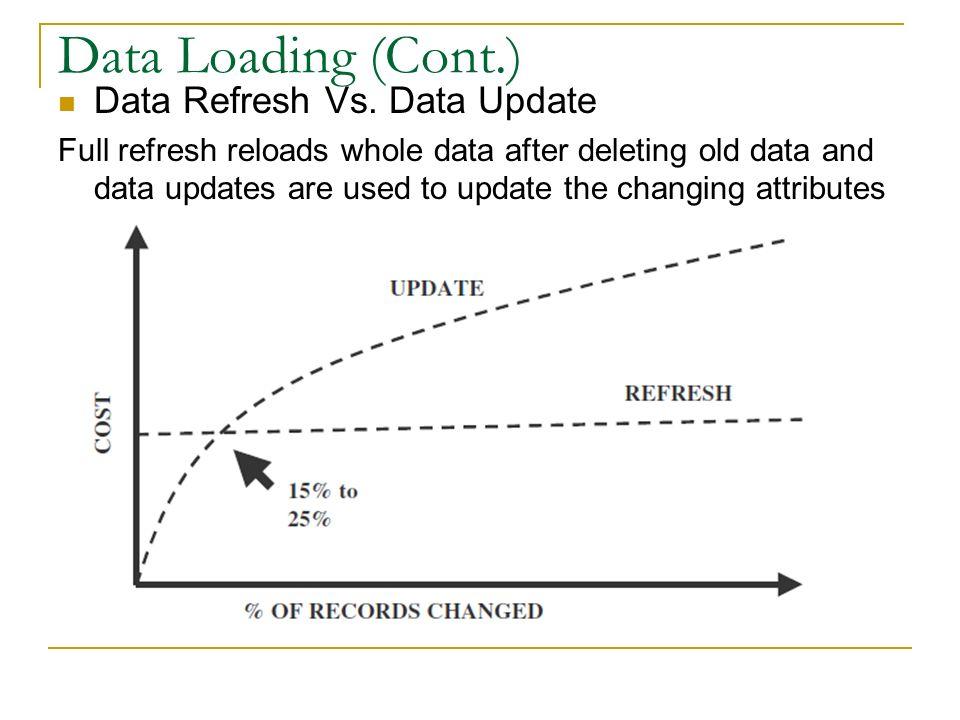 Data Loading (Cont.) Data Refresh Vs.