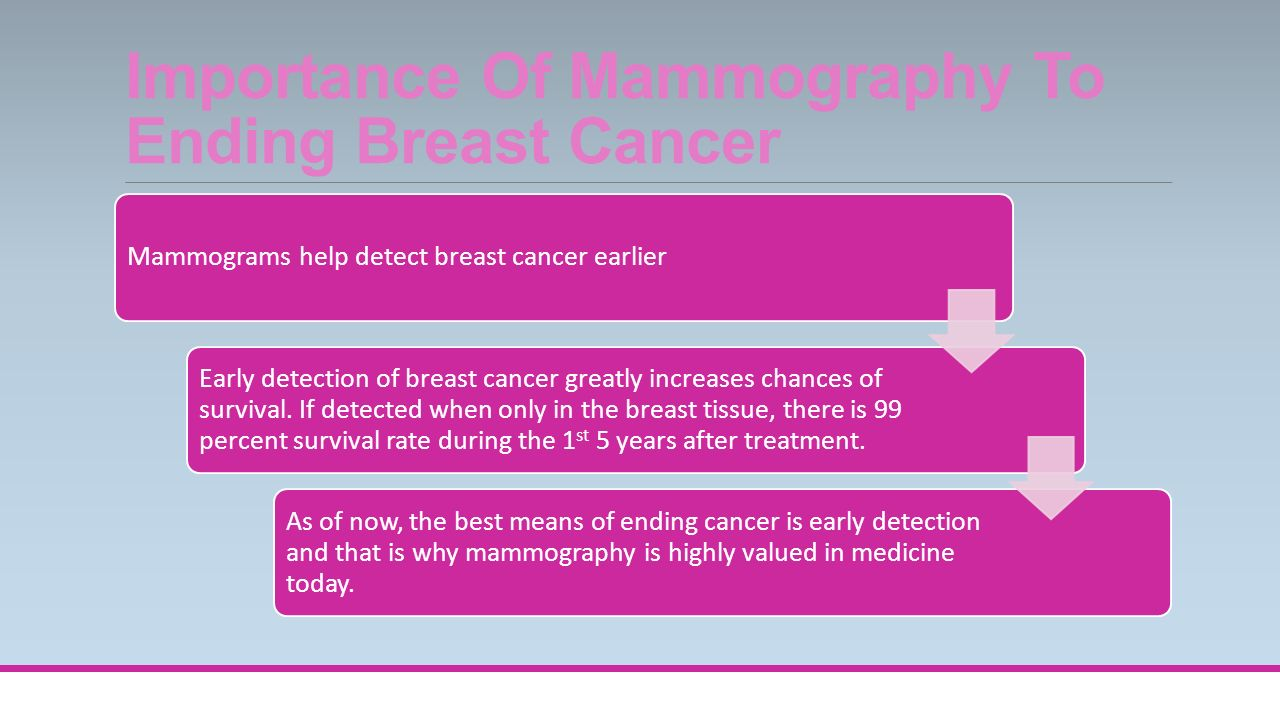 Mammography basic facts about mammograms simply put a mammogram importance of mammography to ending breast cancer mammograms help detect breast cancer earlier early detection of xflitez Gallery