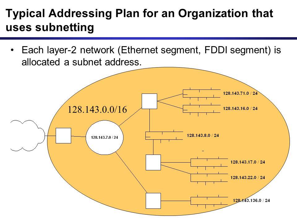Each layer-2 network (Ethernet segment, FDDI segment) is allocated a subnet address.