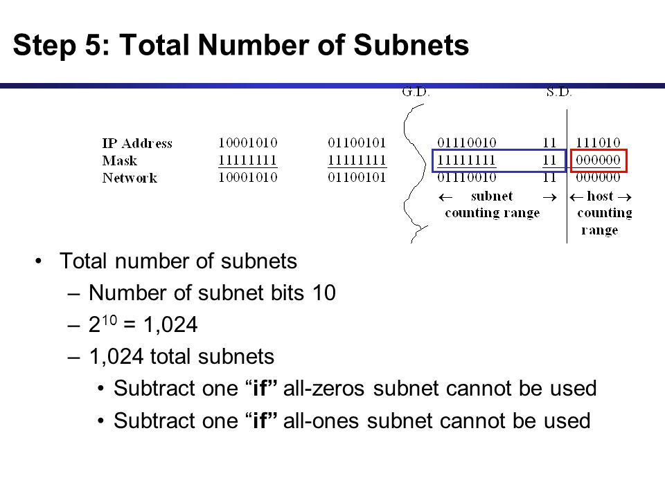 Total number of subnets –Number of subnet bits 10 –2 10 = 1,024 –1,024 total subnets Subtract one if all-zeros subnet cannot be used Subtract one if all-ones subnet cannot be used Step 5: Total Number of Subnets