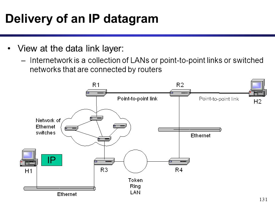 131 Delivery of an IP datagram IP View at the data link layer: –Internetwork is a collection of LANs or point-to-point links or switched networks that are connected by routers
