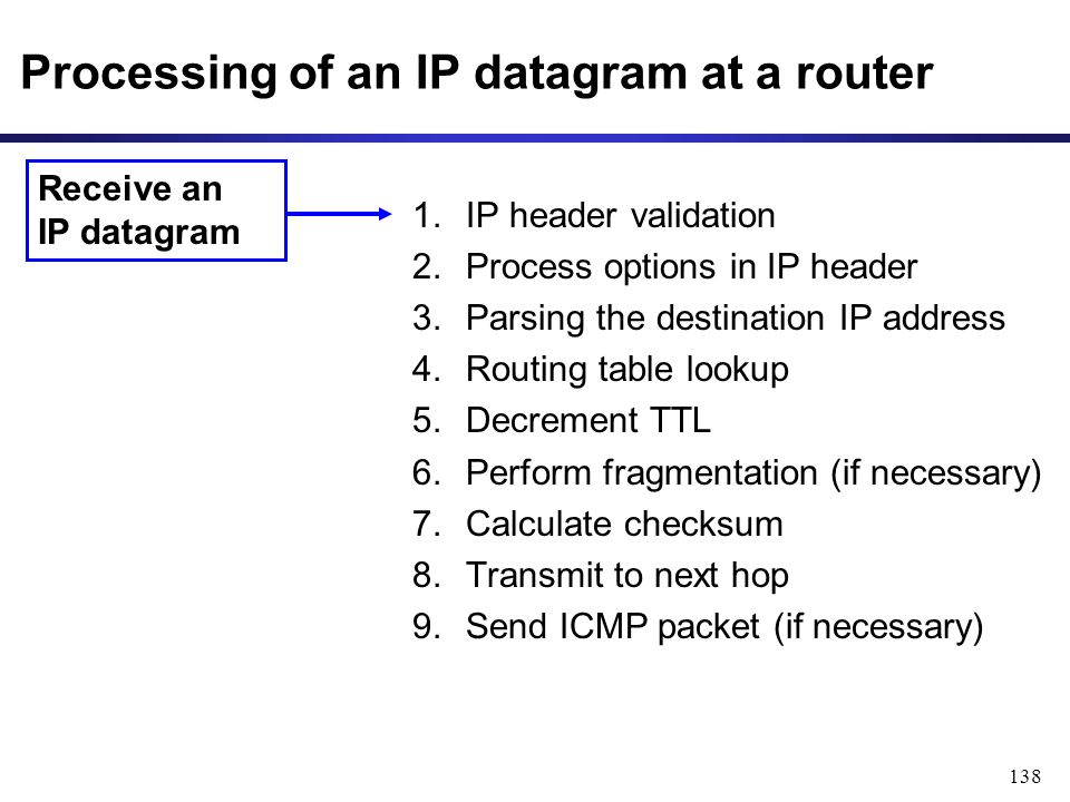 138 Processing of an IP datagram at a router 1.IP header validation 2.Process options in IP header 3.Parsing the destination IP address 4.Routing table lookup 5.Decrement TTL 6.Perform fragmentation (if necessary) 7.Calculate checksum 8.Transmit to next hop 9.Send ICMP packet (if necessary) Receive an IP datagram