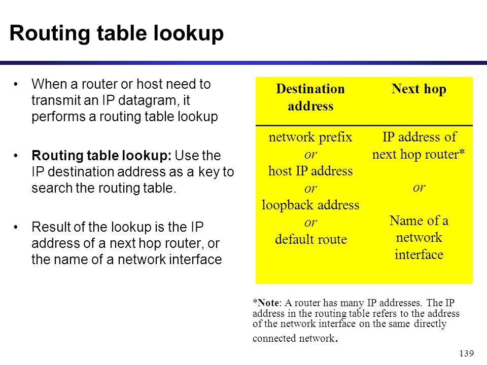 139 Routing table lookup When a router or host need to transmit an IP datagram, it performs a routing table lookup Routing table lookup: Use the IP destination address as a key to search the routing table.