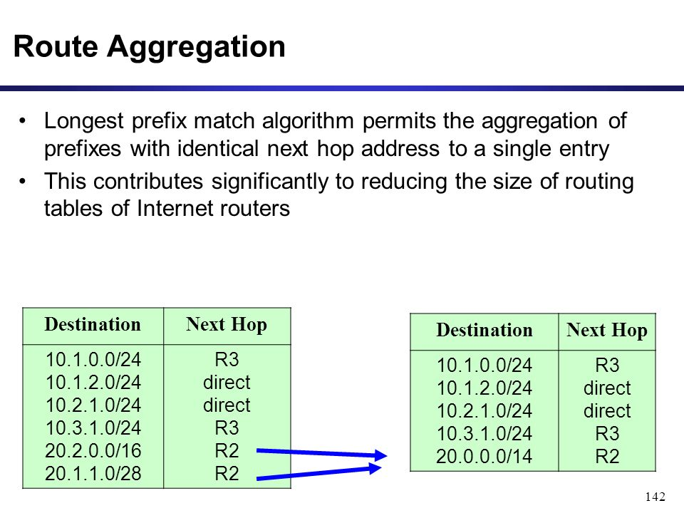 142 Route Aggregation Longest prefix match algorithm permits the aggregation of prefixes with identical next hop address to a single entry This contributes significantly to reducing the size of routing tables of Internet routers DestinationNext Hop 10.1.0.0/24 10.1.2.0/24 10.2.1.0/24 10.3.1.0/24 20.0.0.0/14 R3 direct direct R3 R2 DestinationNext Hop 10.1.0.0/24 10.1.2.0/24 10.2.1.0/24 10.3.1.0/24 20.2.0.0/16 20.1.1.0/28 R3 direct direct R3 R2 R2