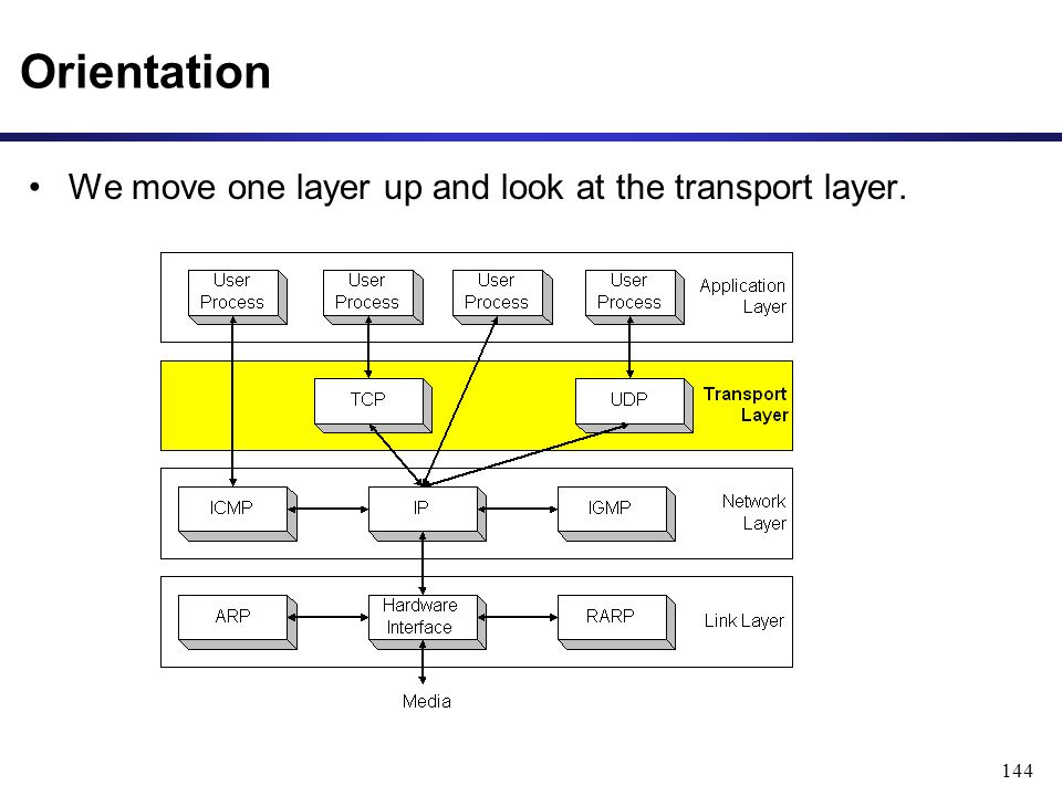 144 Orientation We move one layer up and look at the transport layer.