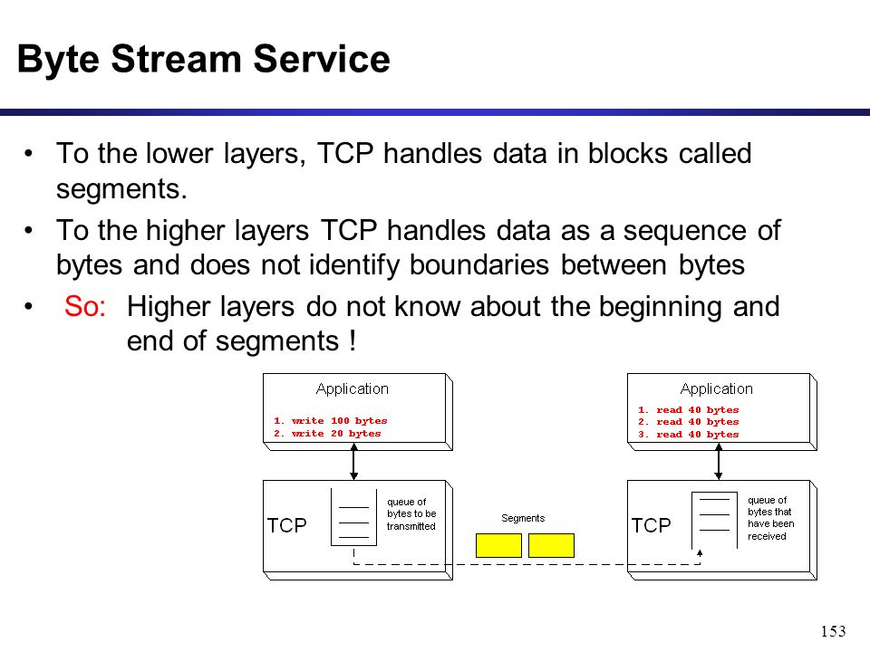 153 Byte Stream Service To the lower layers, TCP handles data in blocks called segments.