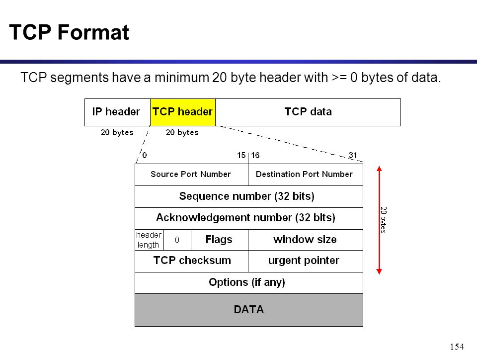 154 TCP Format TCP segments have a minimum 20 byte header with >= 0 bytes of data.