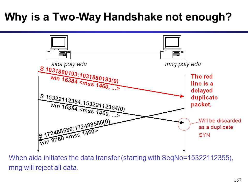 167 Why is a Two-Way Handshake not enough.