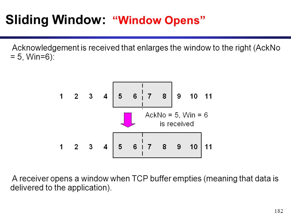 182 Sliding Window: Window Opens Acknowledgement is received that enlarges the window to the right (AckNo = 5, Win=6): A receiver opens a window when TCP buffer empties (meaning that data is delivered to the application).