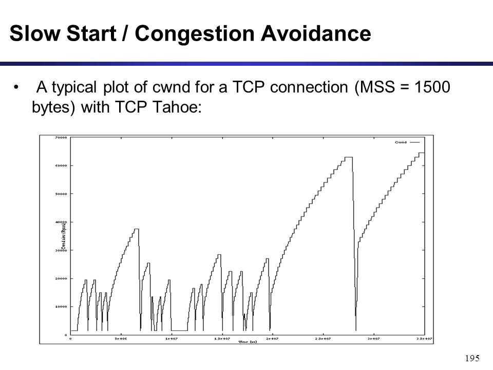 195 Slow Start / Congestion Avoidance A typical plot of cwnd for a TCP connection (MSS = 1500 bytes) with TCP Tahoe: