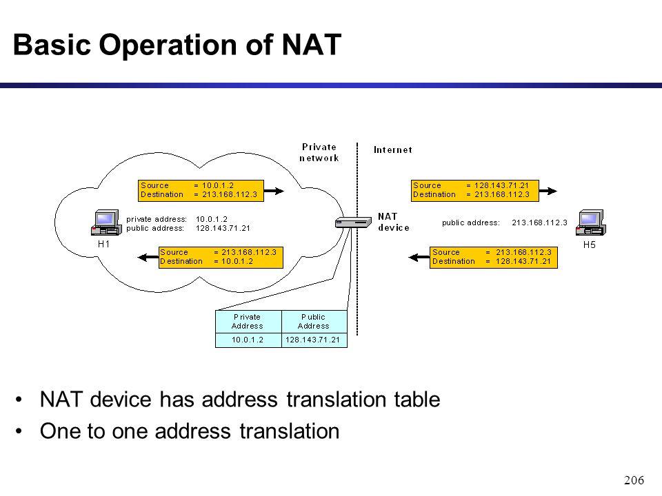 206 Basic Operation of NAT NAT device has address translation table One to one address translation