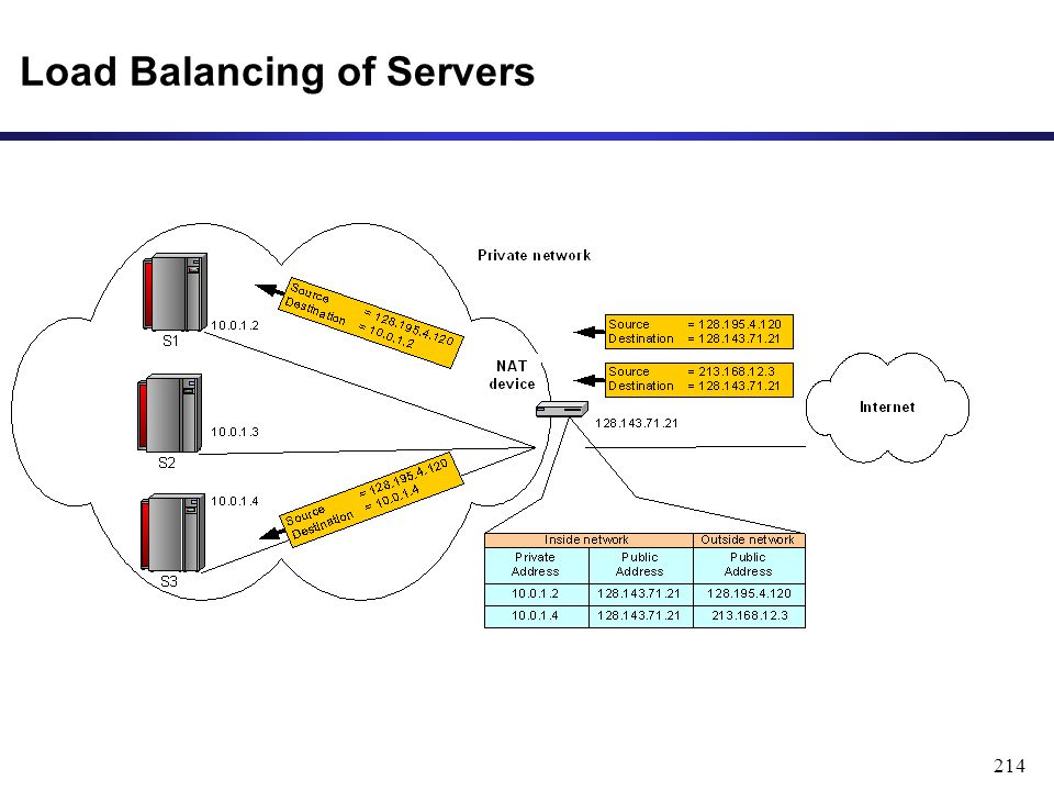214 Load Balancing of Servers