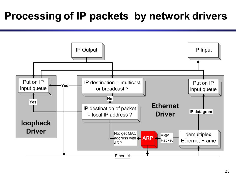 22 Processing of IP packets by network drivers