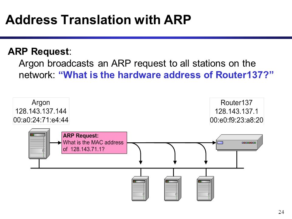 24 Address Translation with ARP ARP Request: Argon broadcasts an ARP request to all stations on the network: What is the hardware address of Router137
